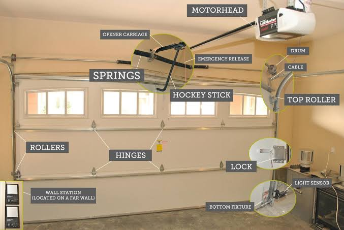 Garage Door repair Wilgeheuwel